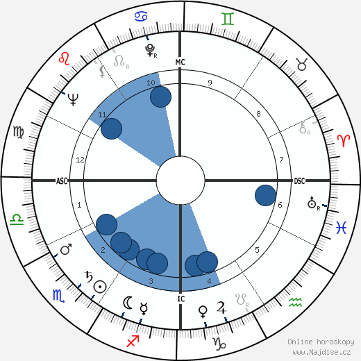Rock Hudson wikipedie, horoscope, astrology, instagram