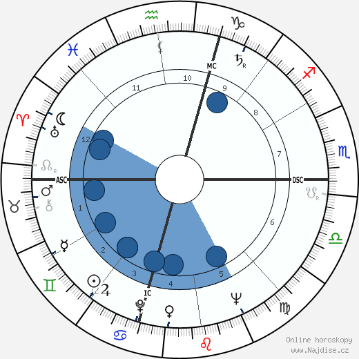 Rod Graber wikipedie, horoscope, astrology, instagram