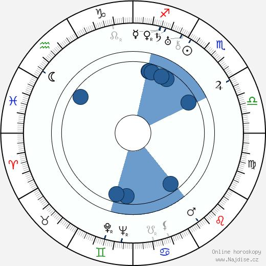Rod La Rocque wikipedie, horoscope, astrology, instagram
