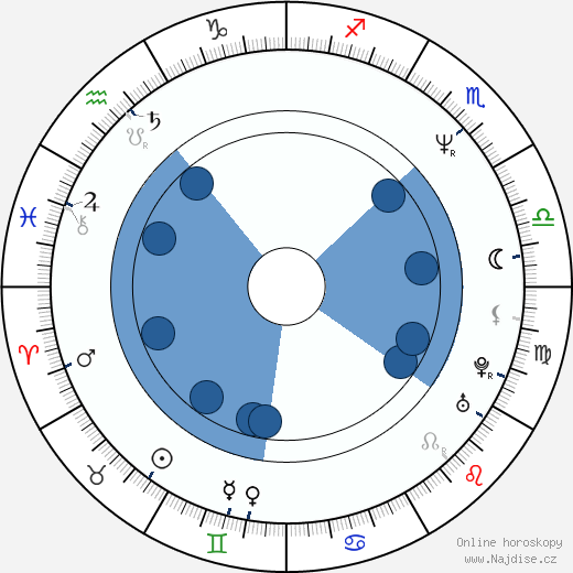 Rod Lurie wikipedie, horoscope, astrology, instagram