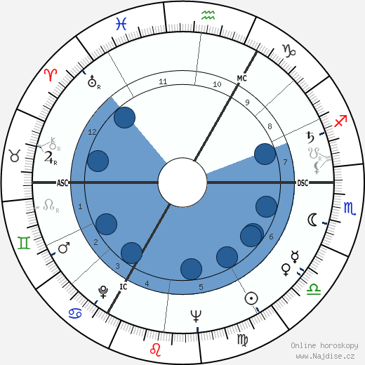 Roddy McDowall wikipedie, horoscope, astrology, instagram