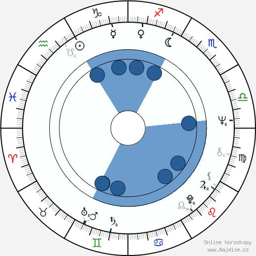 Rodion Nachapětov wikipedie, horoscope, astrology, instagram