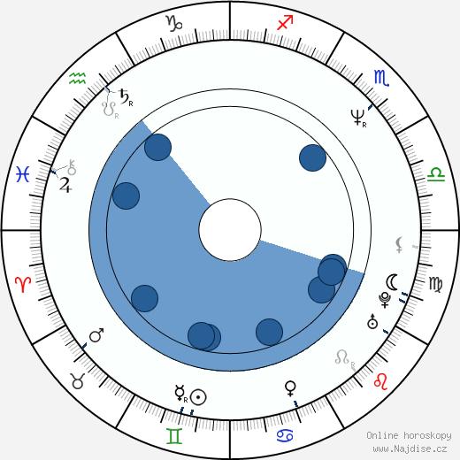 Rodman Flender wikipedie, horoscope, astrology, instagram