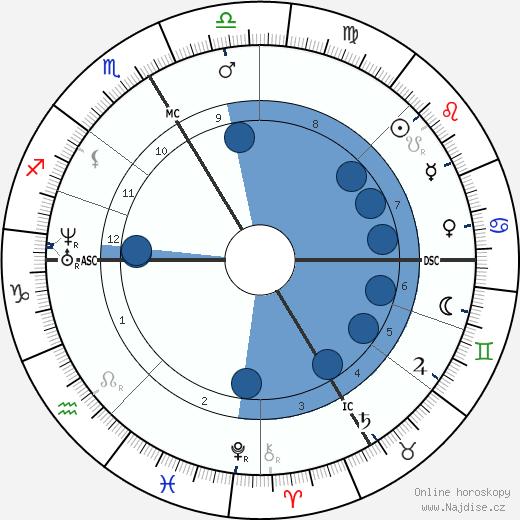 Rodolphe Bresdin wikipedie, horoscope, astrology, instagram