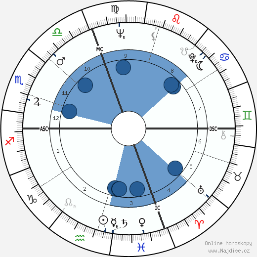 Roger B. Chaffee wikipedie, horoscope, astrology, instagram