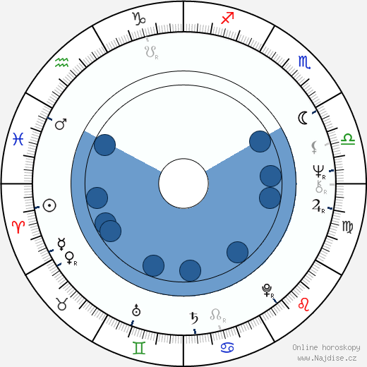 Roger Barnes wikipedie, horoscope, astrology, instagram