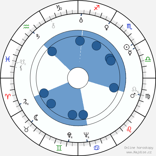 Roger Caccia wikipedie, horoscope, astrology, instagram
