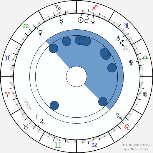 Roger Casamajor wikipedie, horoscope, astrology, instagram