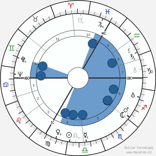 Roger Chapelet wikipedie, horoscope, astrology, instagram