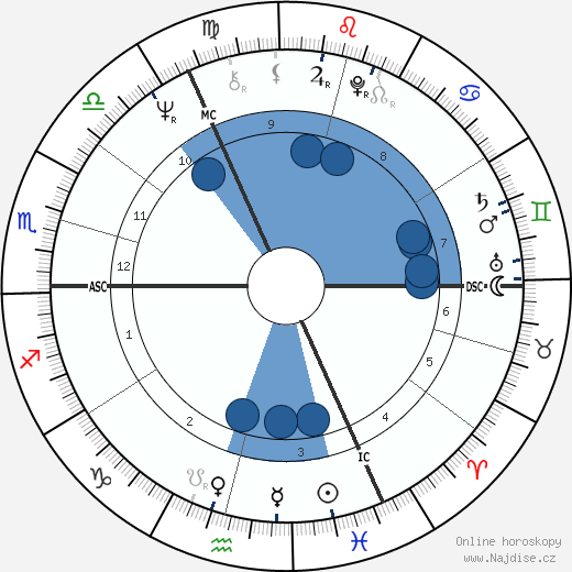 Roger Daltrey wikipedie, horoscope, astrology, instagram