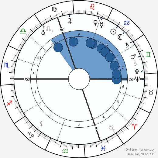 Roger de la Fresnaye wikipedie, horoscope, astrology, instagram
