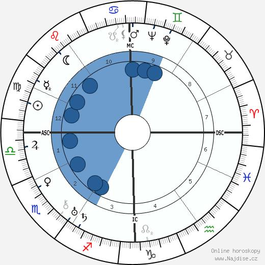 Roger Desormiere wikipedie, horoscope, astrology, instagram