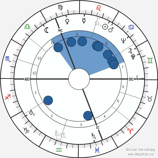 Roger Duchesne wikipedie, horoscope, astrology, instagram