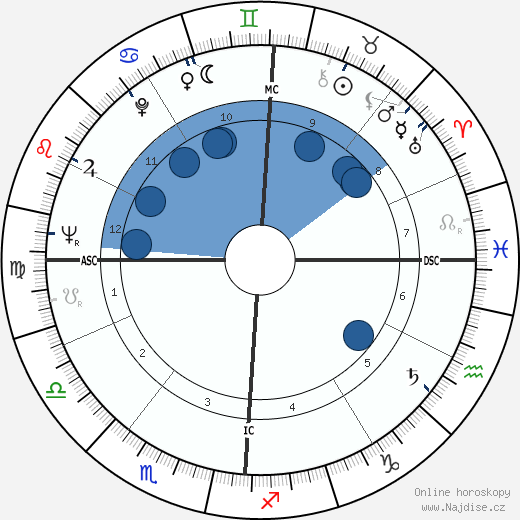 Roger Dumas wikipedie, horoscope, astrology, instagram