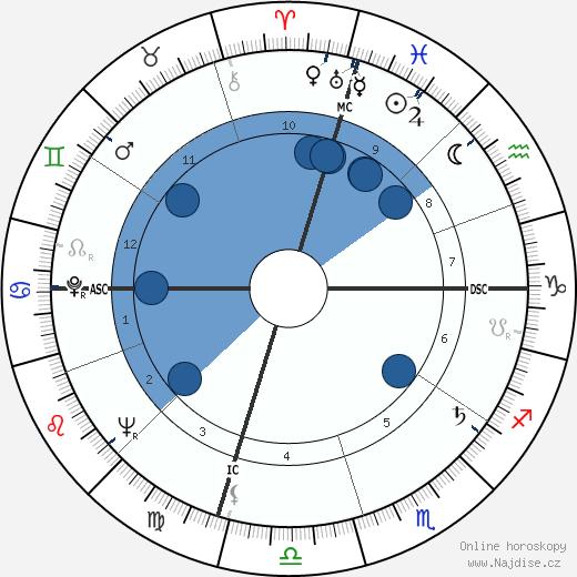 Roger Gade wikipedie, horoscope, astrology, instagram