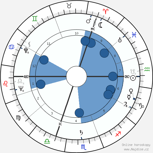 Roger Louis wikipedie, horoscope, astrology, instagram