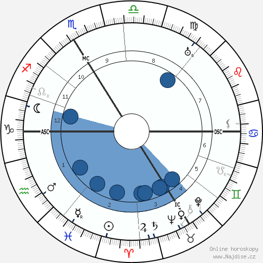 Roger Martin Du Gard wikipedie, horoscope, astrology, instagram