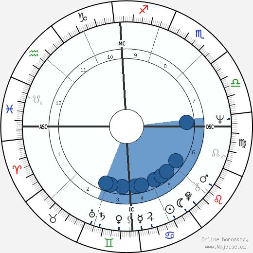 Roger McGuinn wikipedie, horoscope, astrology, instagram