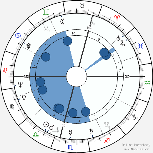 Roger Moore wikipedie, horoscope, astrology, instagram