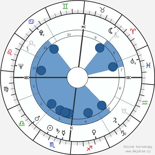 Roger Nimier wikipedie, horoscope, astrology, instagram