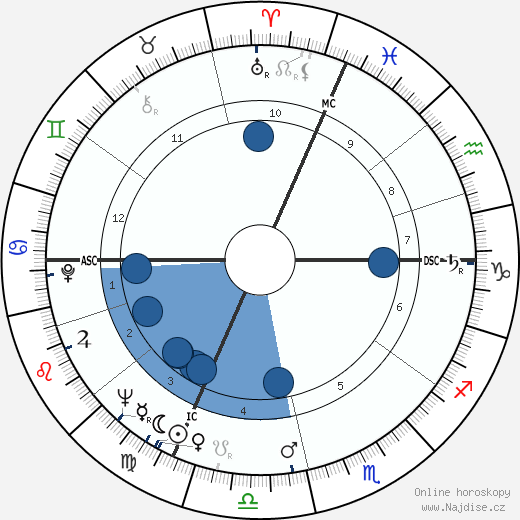 Roger Planchon wikipedie, horoscope, astrology, instagram