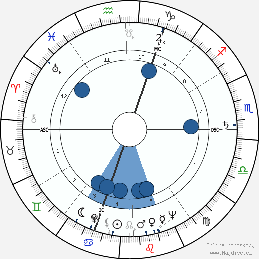 Roger Quenolle wikipedie, horoscope, astrology, instagram