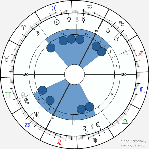 Roger Revelle wikipedie, horoscope, astrology, instagram