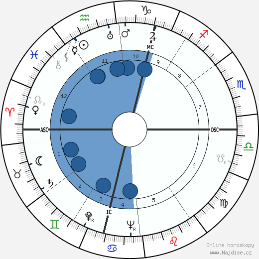 Roger Rio wikipedie, horoscope, astrology, instagram