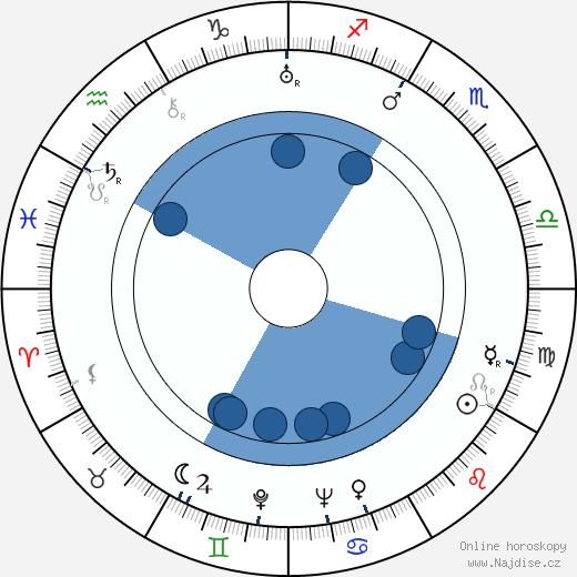 Roland af Hällström wikipedie, horoscope, astrology, instagram