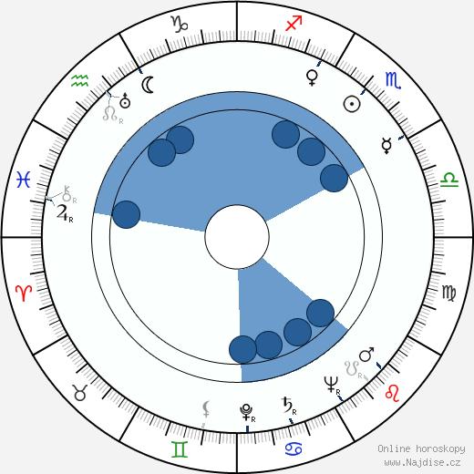 Roland Barthes wikipedie, horoscope, astrology, instagram
