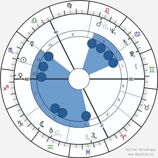 Roland Gérard Barthes wikipedie, horoscope, astrology, instagram