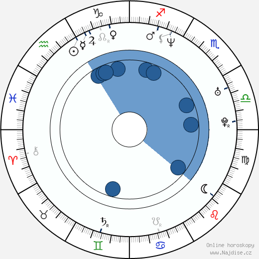 Roland Harrah III wikipedie, horoscope, astrology, instagram