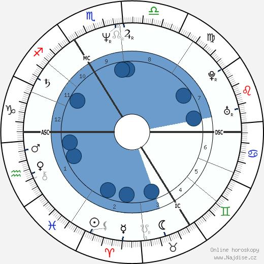 Roland Koch wikipedie, horoscope, astrology, instagram