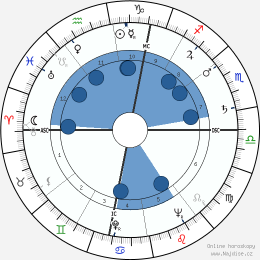 Roland Petit wikipedie, horoscope, astrology, instagram