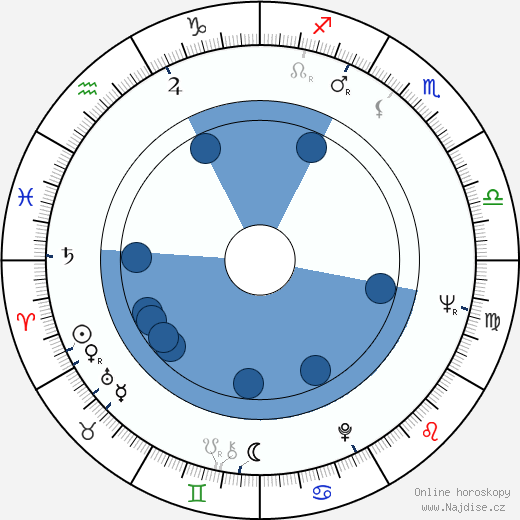 Rolf Clemens wikipedie, horoscope, astrology, instagram