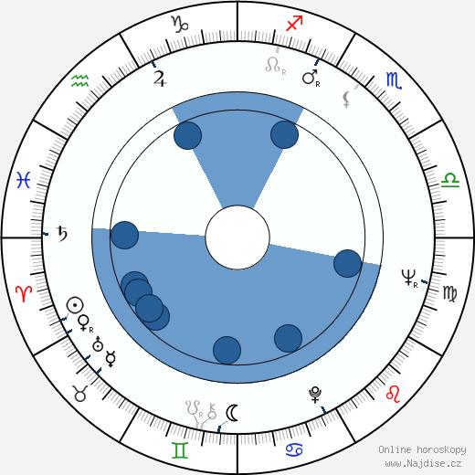 Rolf Clemens wikipedie, horoscope, astrology, instagram