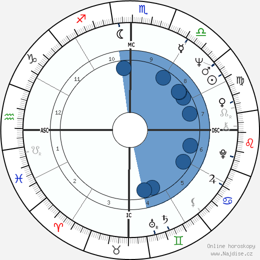 Rolim Amaro wikipedie, horoscope, astrology, instagram