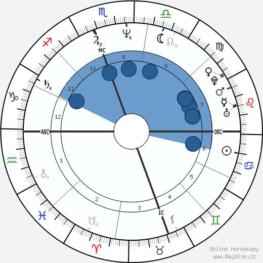 Rolonda Watts wikipedie, horoscope, astrology, instagram