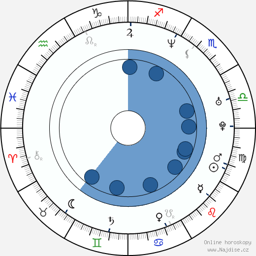 Rom Di Prisco wikipedie, horoscope, astrology, instagram