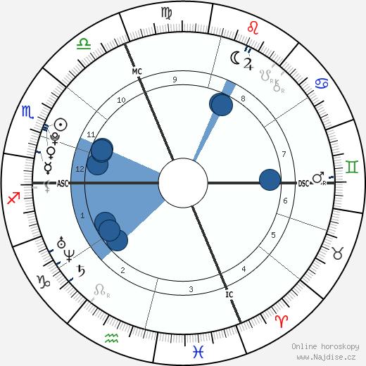 Romain Bardet wikipedie, horoscope, astrology, instagram