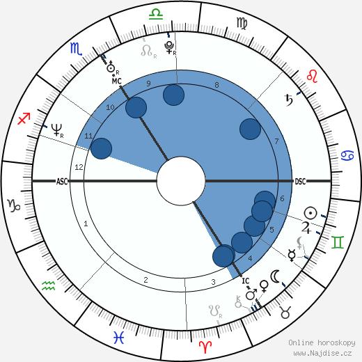 Romain Mesnil wikipedie, horoscope, astrology, instagram