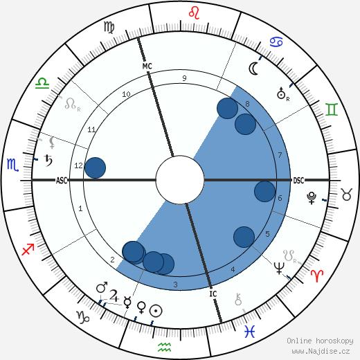 Romain Rolland wikipedie, horoscope, astrology, instagram