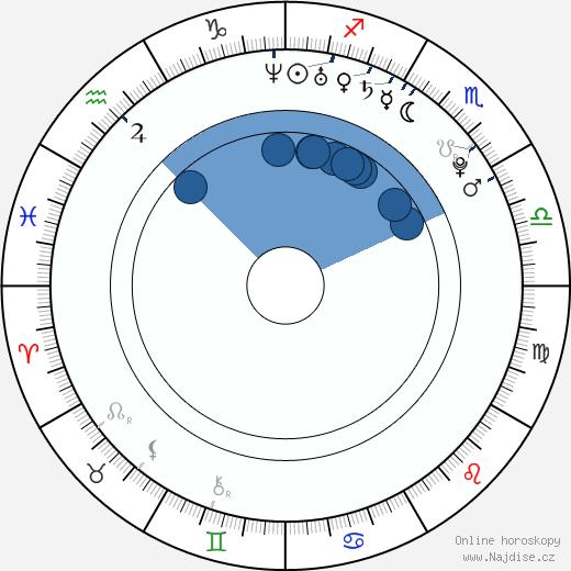 Roman Červenka wikipedie, horoscope, astrology, instagram