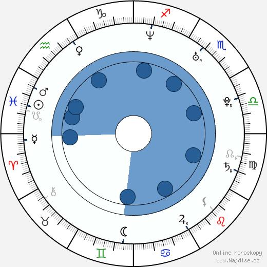 Roman Juraško wikipedie, horoscope, astrology, instagram