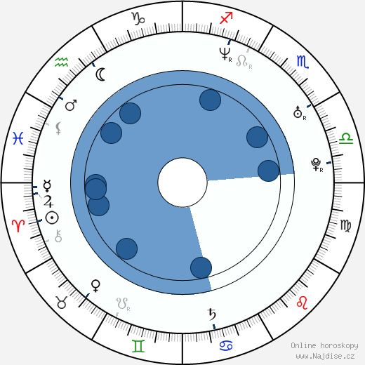 Roman Paulus wikipedie, horoscope, astrology, instagram