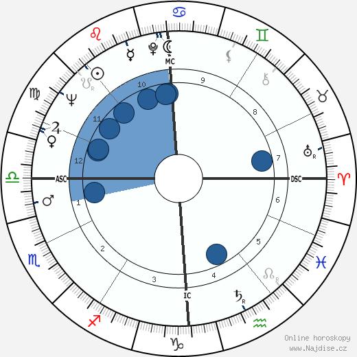 Roman Polanski wikipedie, horoscope, astrology, instagram