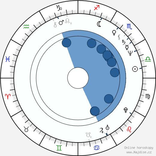 Roman Skamene wikipedie, horoscope, astrology, instagram