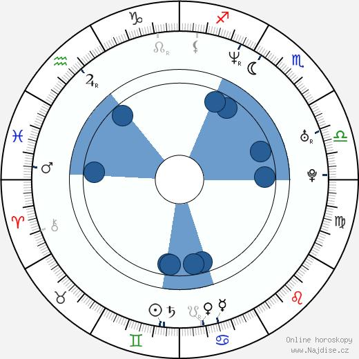 Roman Zach wikipedie, horoscope, astrology, instagram