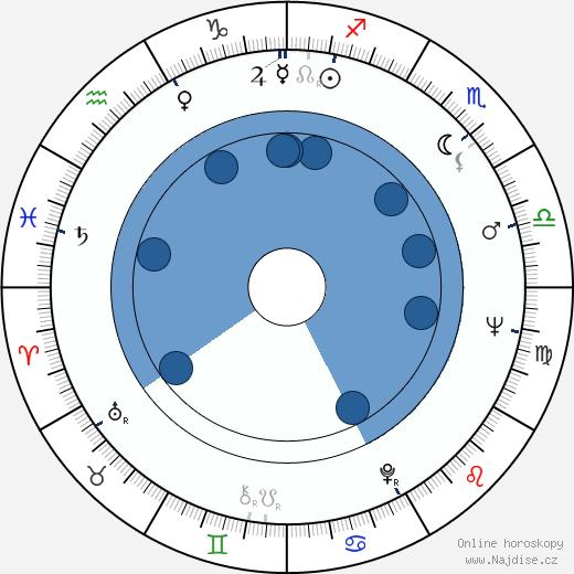 Roman Zaluski wikipedie, horoscope, astrology, instagram