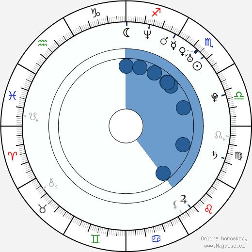Romana Dubnová wikipedie, horoscope, astrology, instagram
